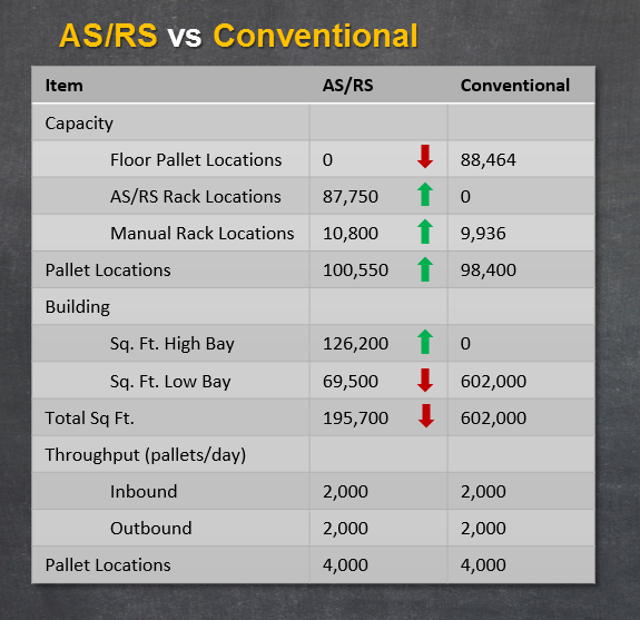 AS/RS compared to a conventional warehouse