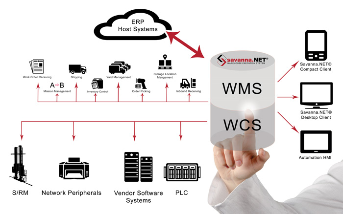 Warehouse Management System | Warehouse Automation Software